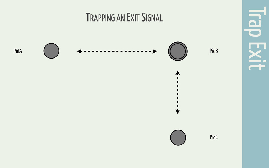 Trap Exit TRAPPING AN EXIT SIGNAL PidA PidC PidB