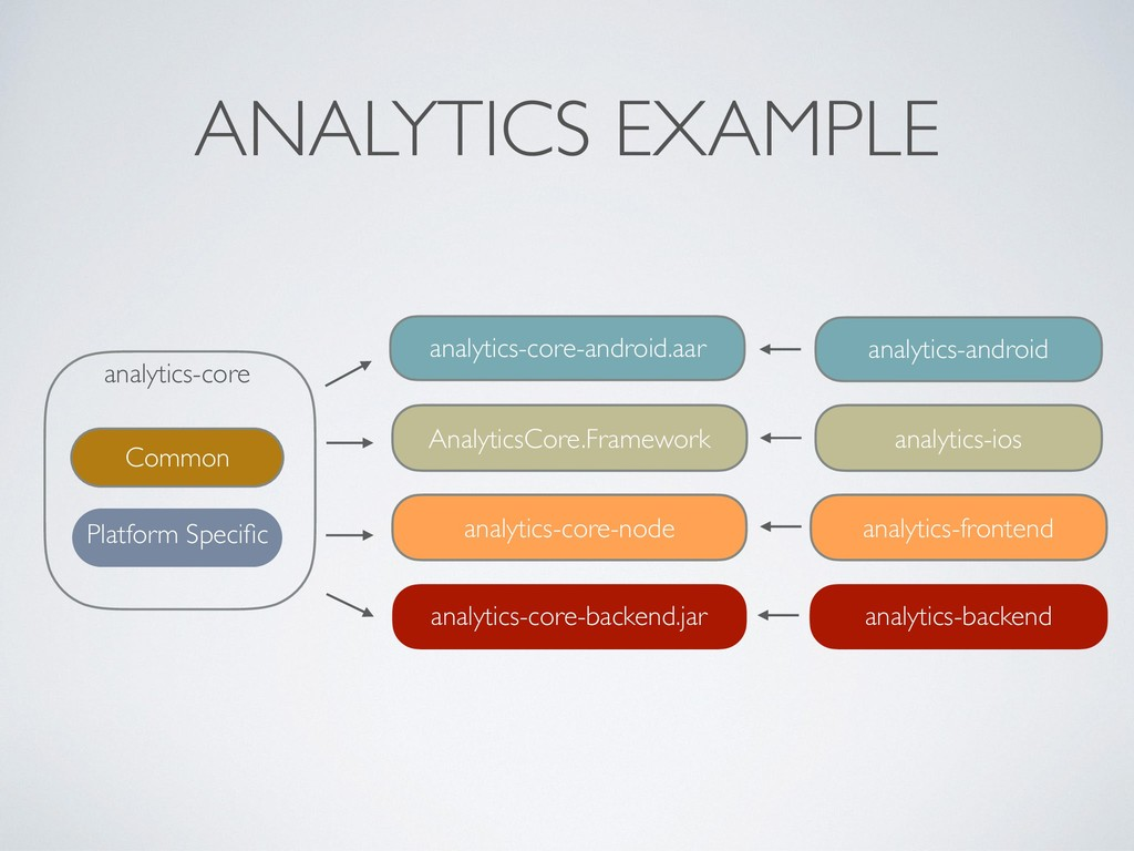 ANALYTICS EXAMPLE analytics-core Common Platfor...