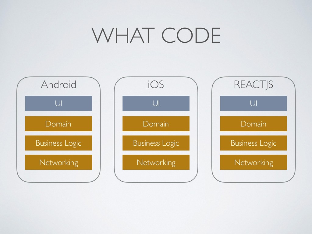 Android WHAT CODE Networking UI Domain Business...