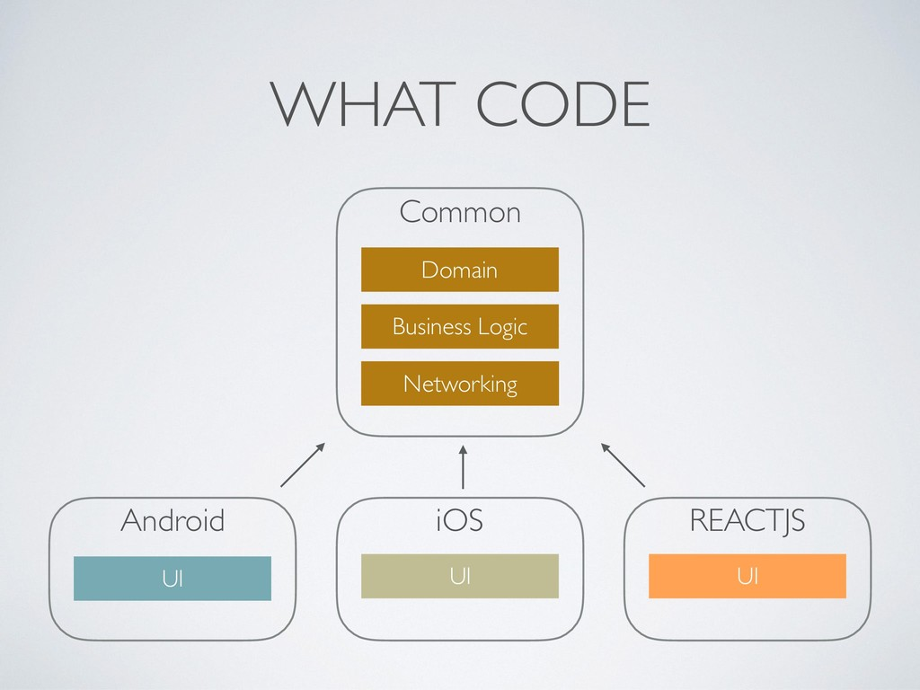 Common Android WHAT CODE Networking UI Domain B...