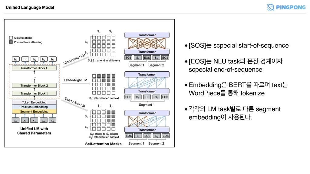 •[SOS]ח scpecial start-of-sequence •[EOS]ח NLU...