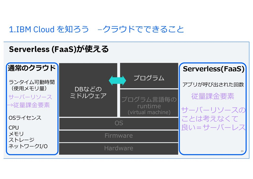 1.IBM Cloud を知ろう –クラウドでできること Serverless (FaaS)が...