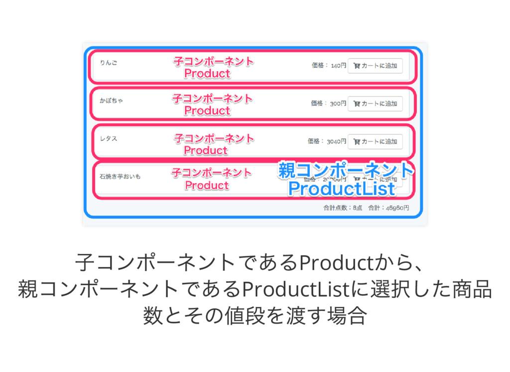 子コンポーネントであるProduct から、 親コンポーネントであるProductList に...