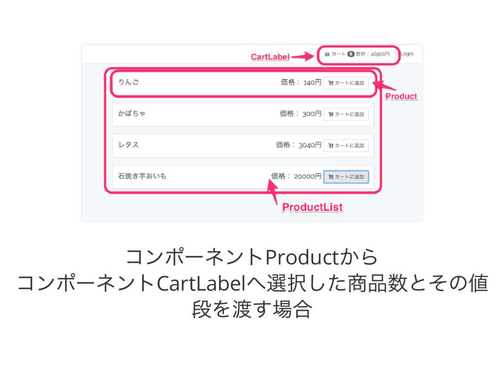 コンポーネントProduct から コンポーネントCartLabel へ選択した商品数とその値...
