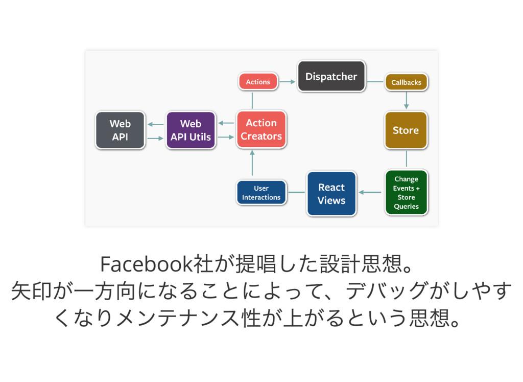 Facebook 社が提唱した設計思想。 矢印が一方向になることによって、デバッグがしやす く...
