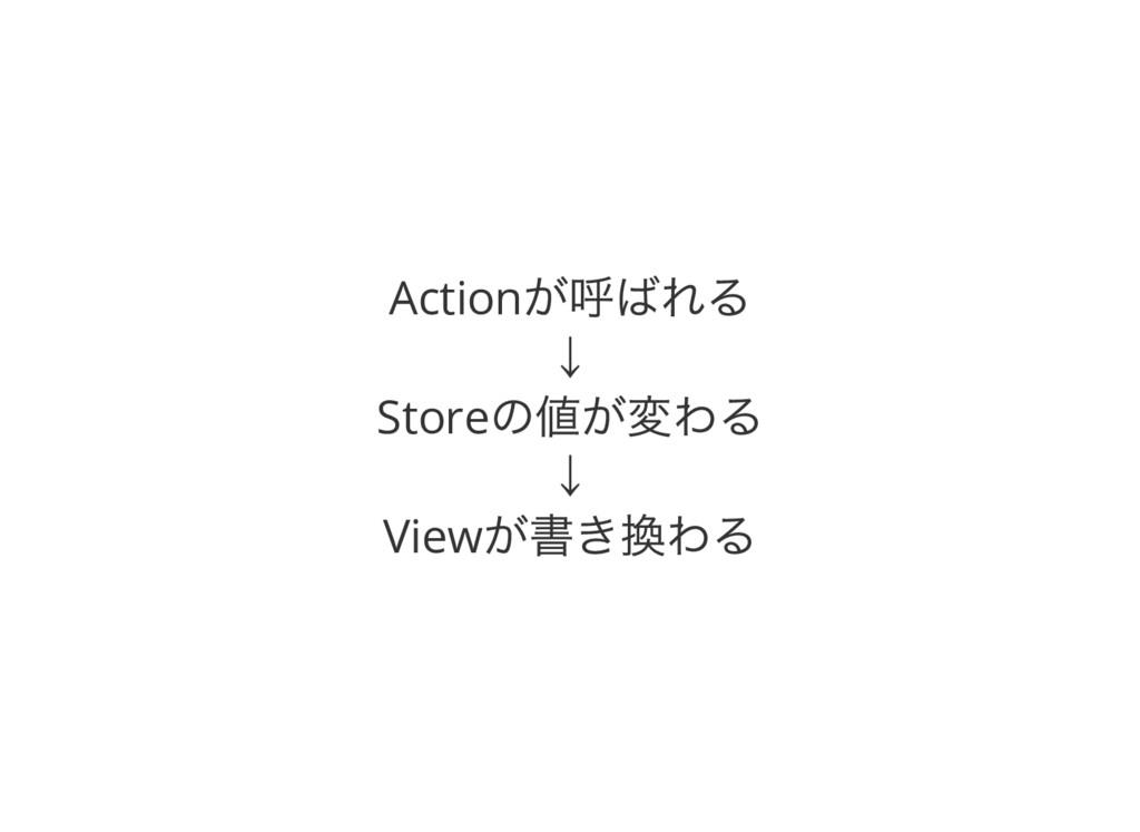 Action が呼ばれる ↓ Store の値が変わる ↓ View が書き換わる