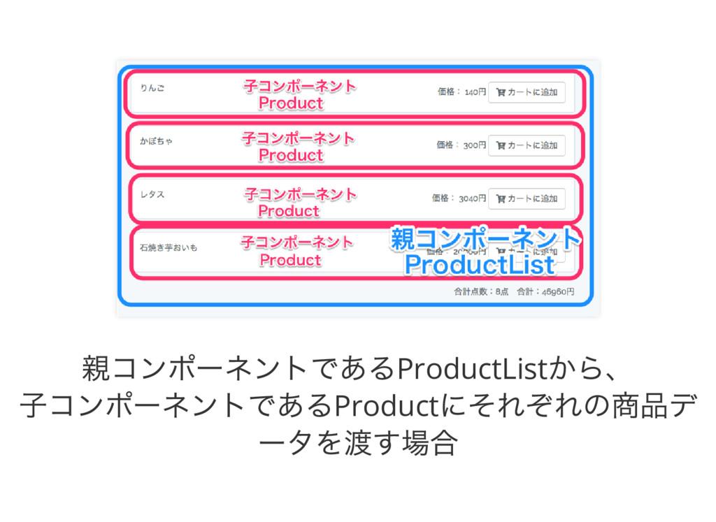 親コンポーネントであるProductList から、 子コンポーネントであるProduct に...