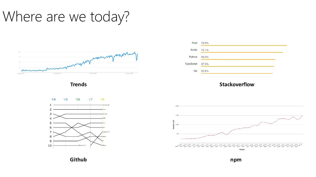 Where are we today? Trends Stackoverflow Github...