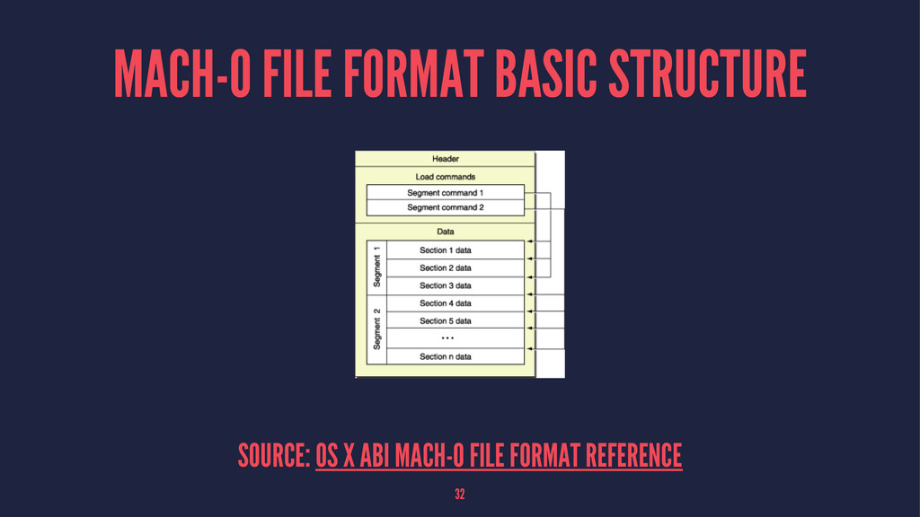 MACH-O FILE FORMAT BASIC STRUCTURE SOURCE: OS X...