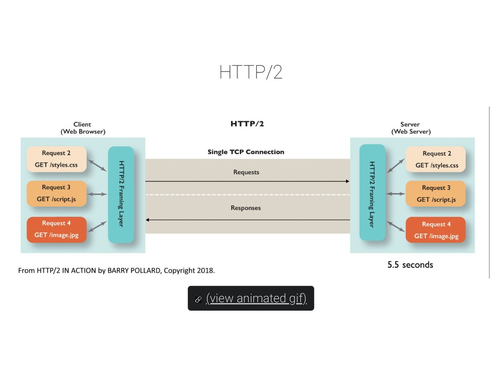 HTTP/2 (view animated gif)