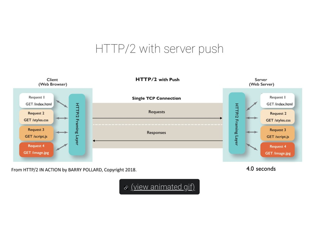 HTTP/2 with server push (view animated gif)