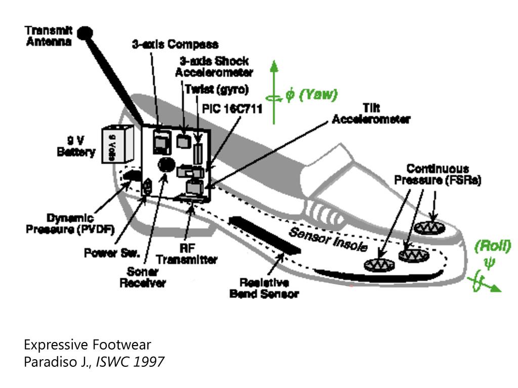 Expressive Footwear Paradiso J., ISWC 1997