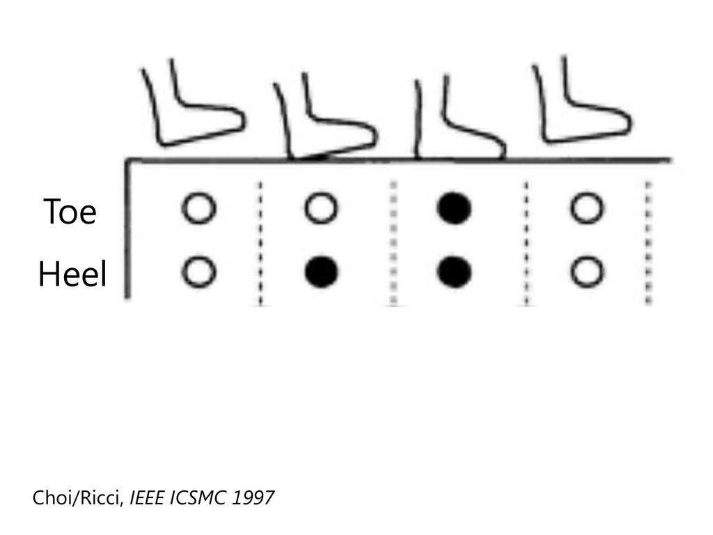 Choi/Ricci, IEEE ICSMC 1997 Toe Heel