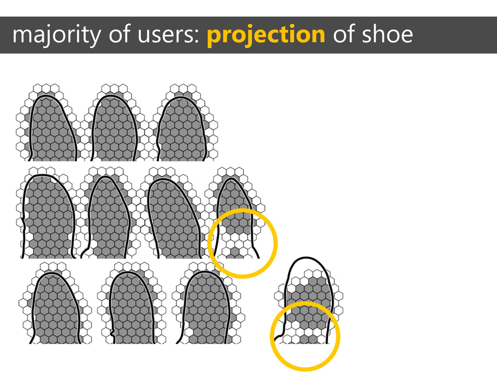 majority of users: projection of shoe