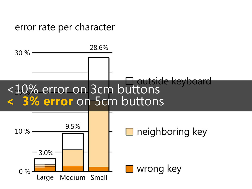 error rate per character Large 0 % 10 % 20 % 30...