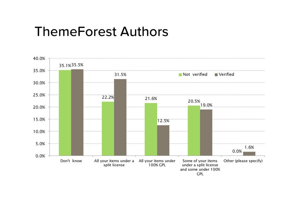 ThemeForest Authors 35.1% 22.2% 21.6% 20.5% 0....