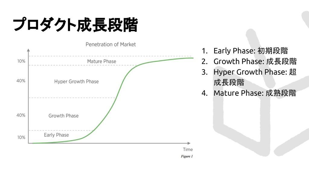 プロダクト成長段階 1. Early Phase: 初期段階 2. Growth Phase:...