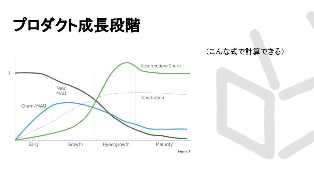 プロダクト成長段階 (こんな式で計算できる)