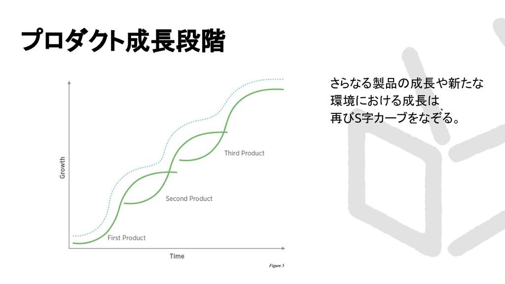 プロダクト成長段階 さらなる製品の成長や新たな 環境における成長は 、 再びS字カーブをなぞる。