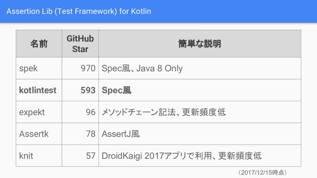 Assertion Lib (Test Framework) for Kotlin 名前 Gi...