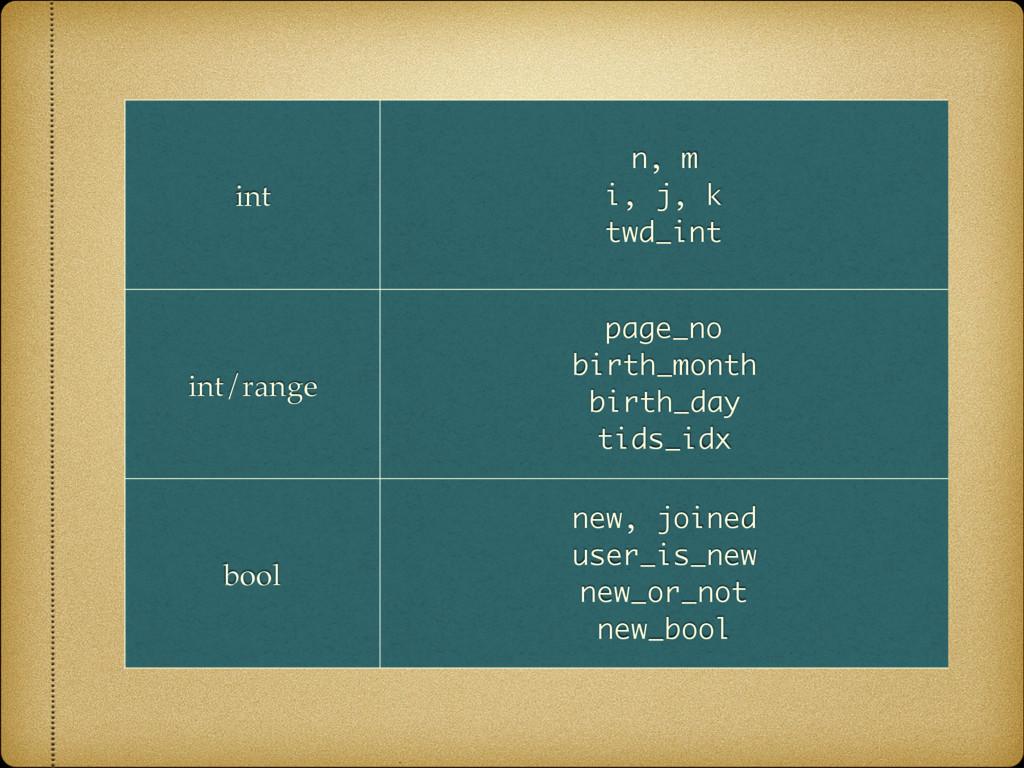 int n, m i, j, k twd_int int/range page_no b...