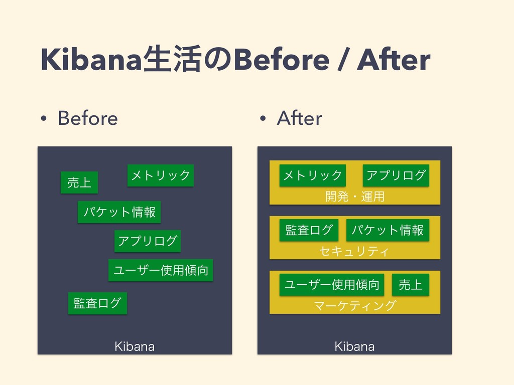 Kibanaੜ׆ͷBefore / After • Before • After ,JCBOB...