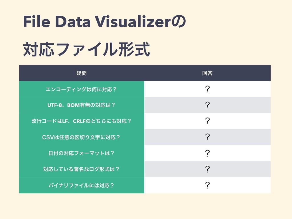File Data Visualizerͷ ରԠϑΝΠϧܗࣜ • ٙ ճ ΤϯίʔσΟϯά...