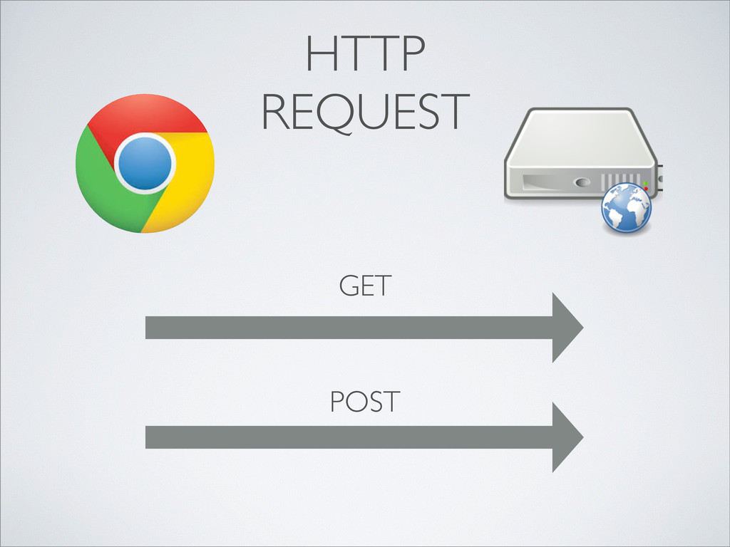 GET POST HTTP REQUEST