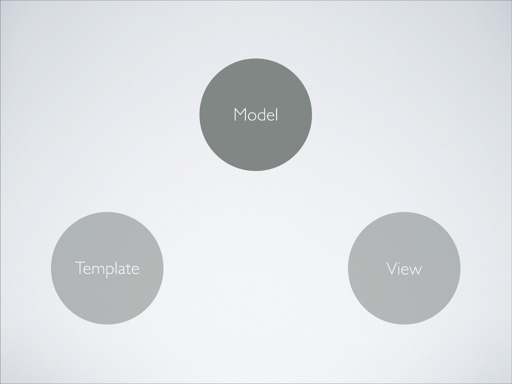 Model Template View