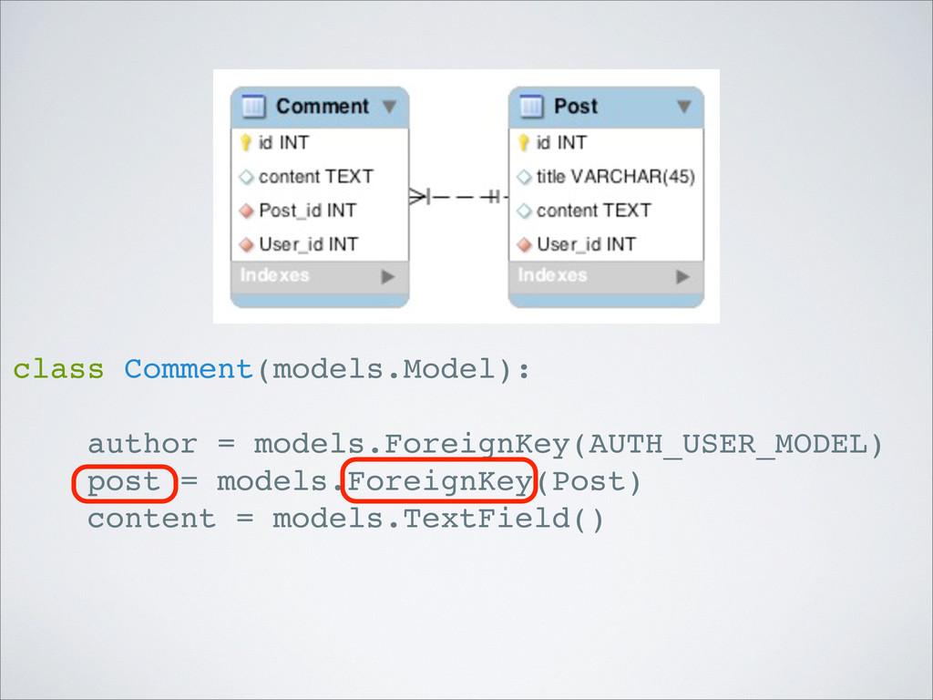 class Comment(models.Model): author = models.Fo...