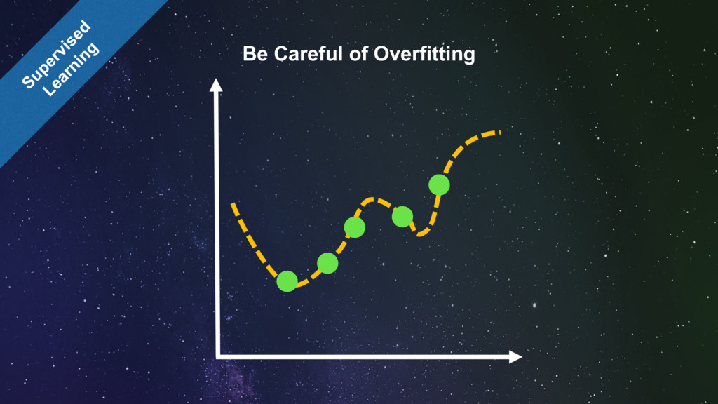 Be Careful of Overfitting
