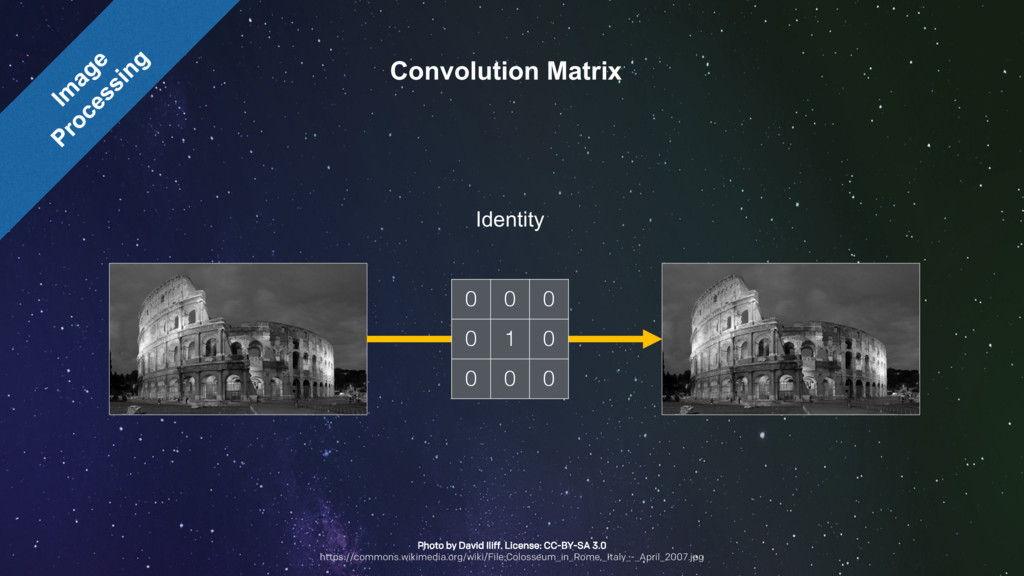 Convolution Matrix 0 0 0 0 1 0 0 0 0 Identity P...