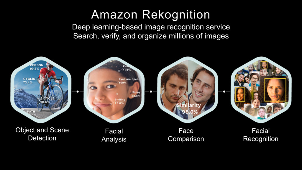 Amazon Rekognition Deep learning-based image re...