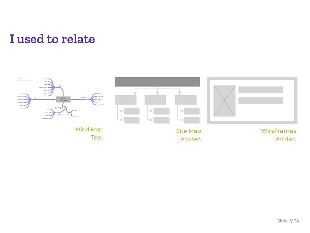 Slide / 24 5 I used to relate Artefact Site Map...