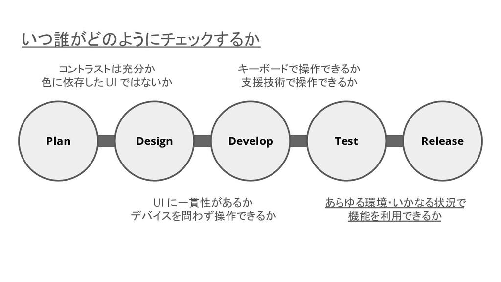 Develop Test Release Design Plan コントラストは充分か 色に依...