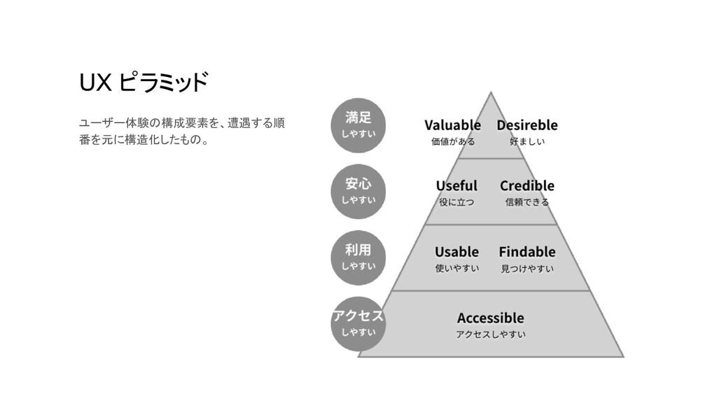 UX ピラミッド ユーザー体験の構成要素を、遭遇する順 番を元に構造化したもの。