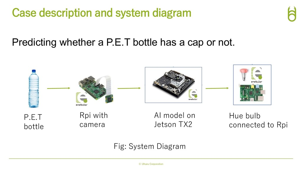 Predicting whether a P.E.T bottle has a cap or ...