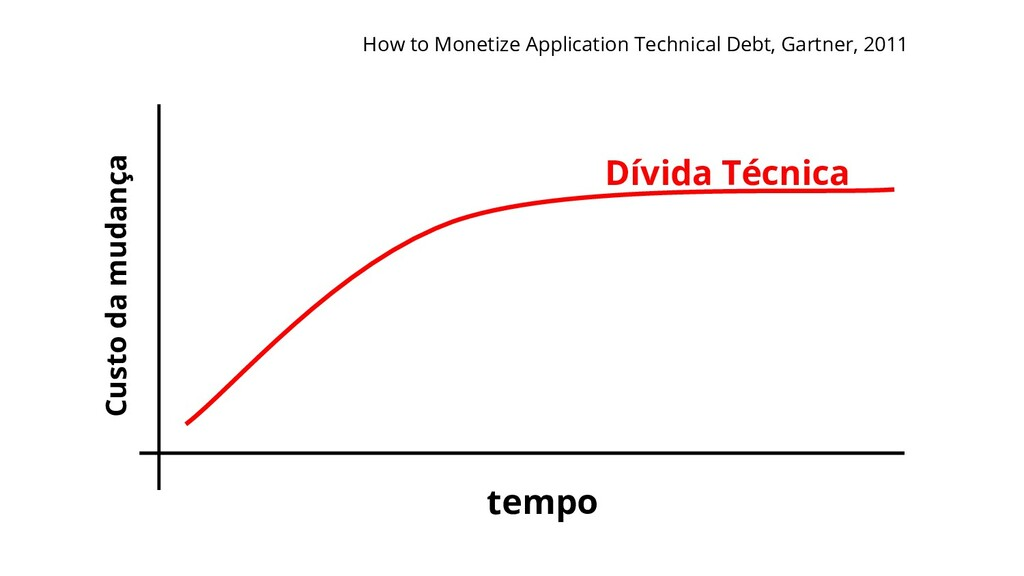 Dívida Técnica Custo da mudança tempo How to Mo...