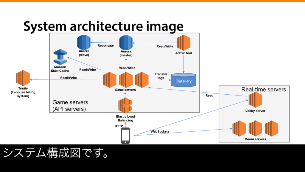 System architecture image γεςϜߏਤͰ͢ɻ Elastic Lo...