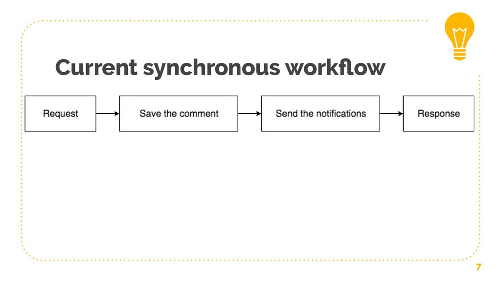 Current synchronous workflow 7