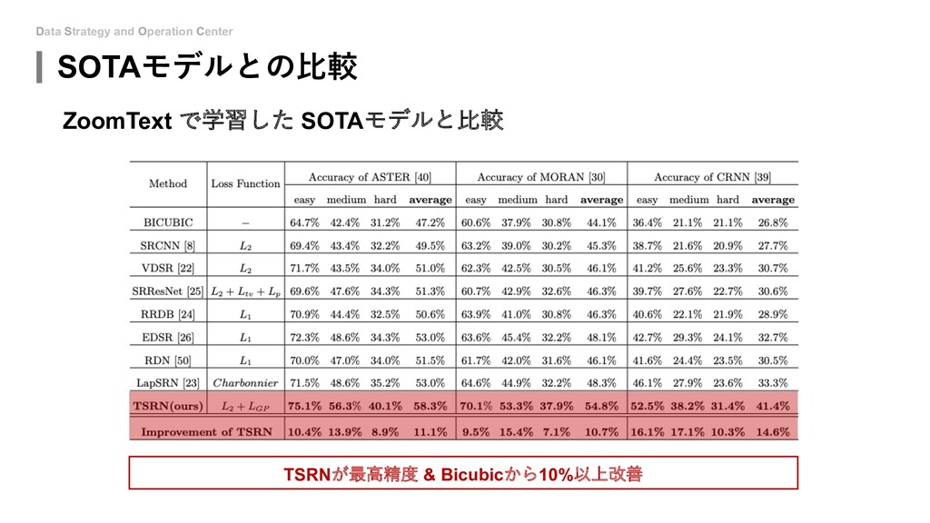 Data Strategy and Operation Center SOTAモデルとの⽐較 ...