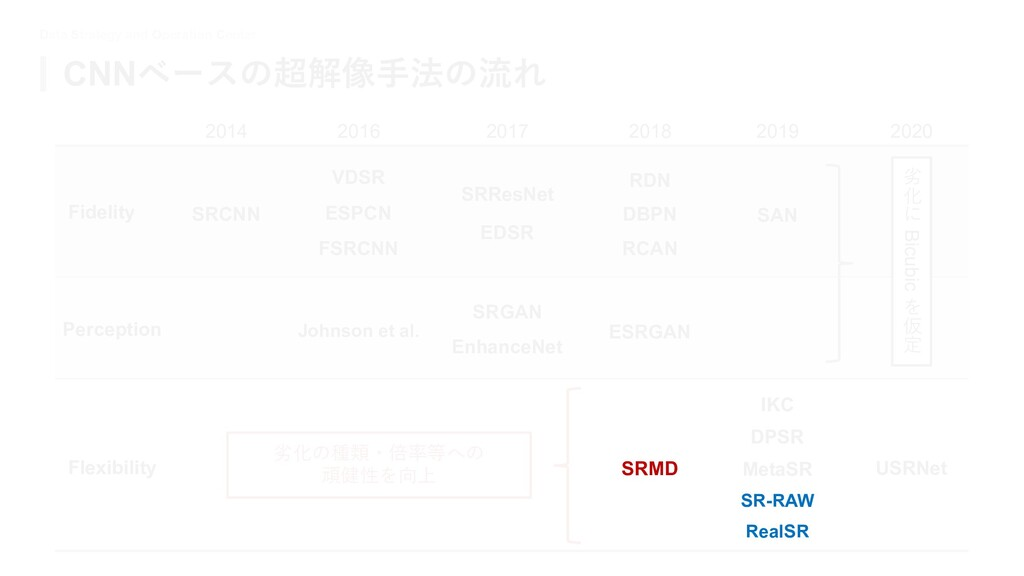 Data Strategy and Operation Center CNNベースの超解像⼿法...