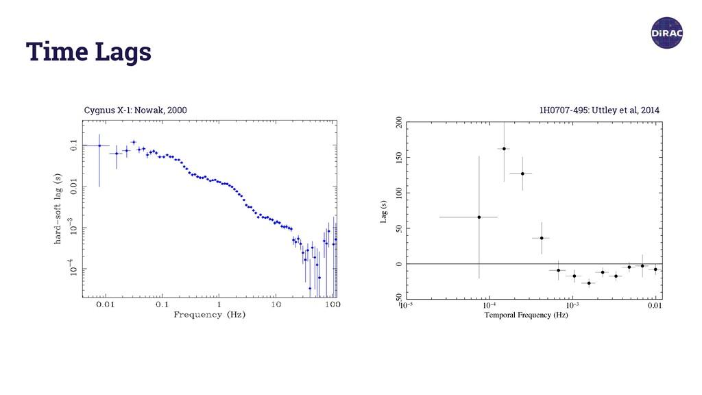 X-ray reverberation around accreting black hole...
