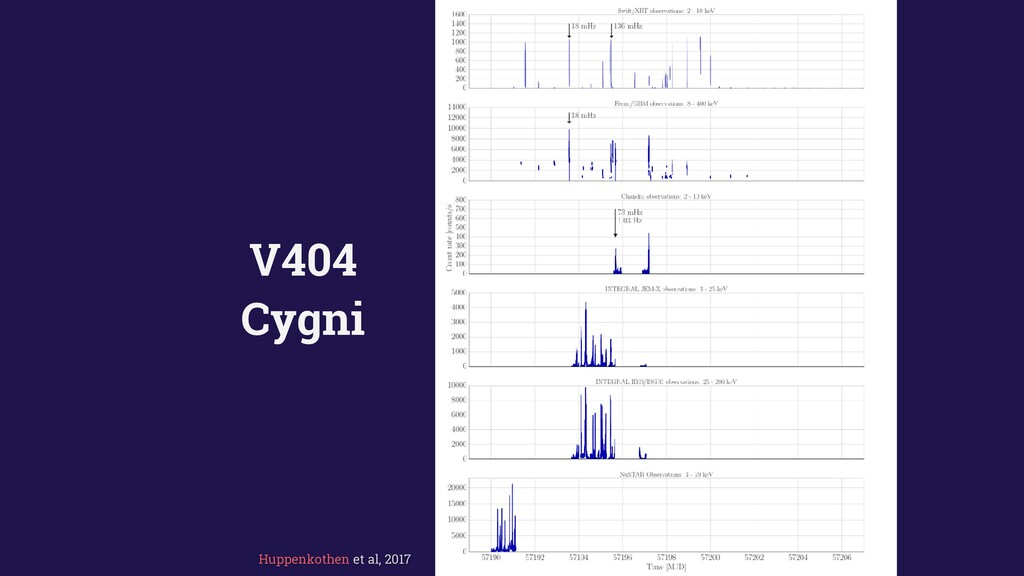 V404 Cygni Huppenkothen et al, 2017