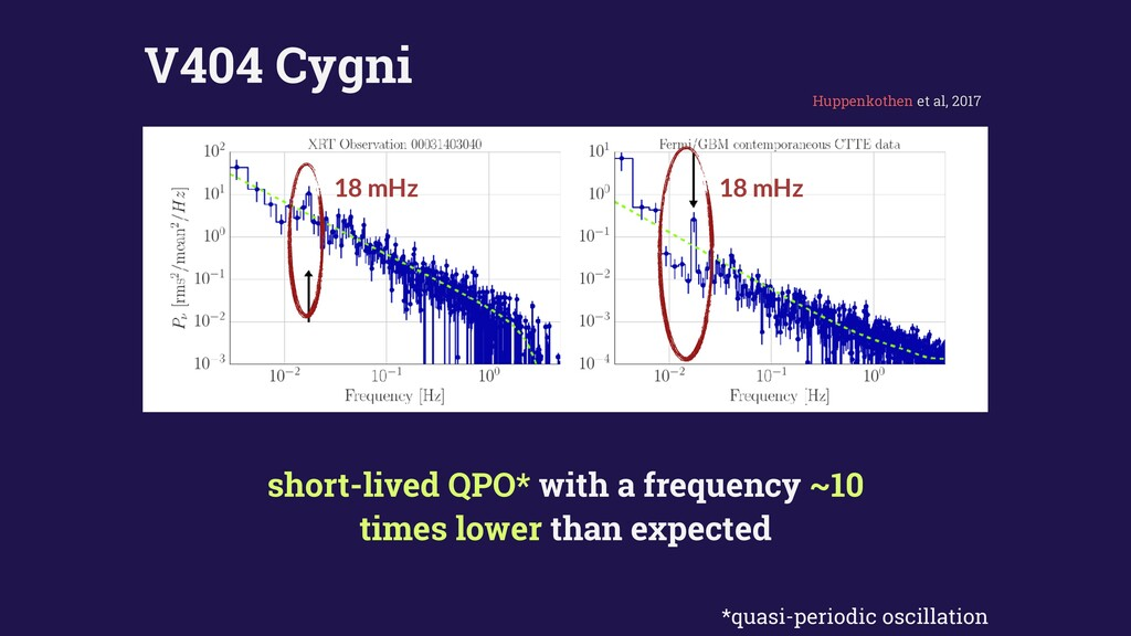 short-lived QPO* with a frequency ~10 times low...