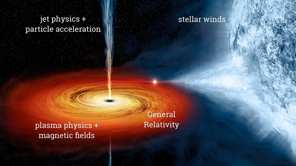 General Relativity plasma physics + magnetic fie...