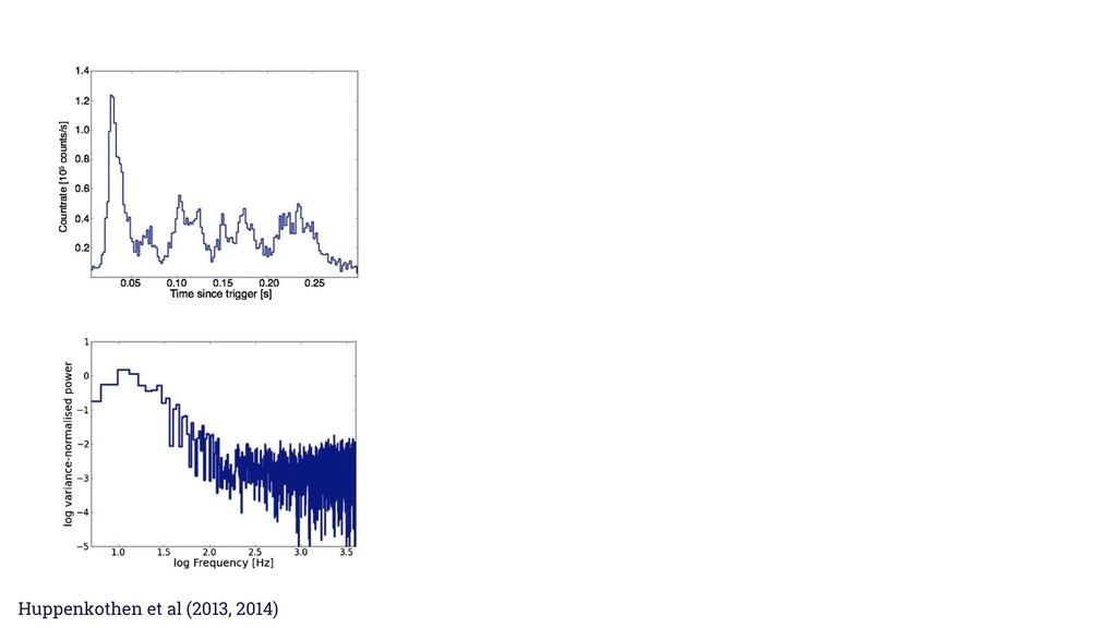Huppenkothen et al. 0501+4516; left: light curv...