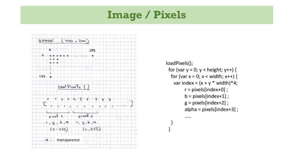 Image / Pixels loadPixels(); for (var y = 0; y ...