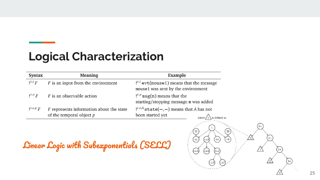 Logical Characterization 25 L L S (SELL)