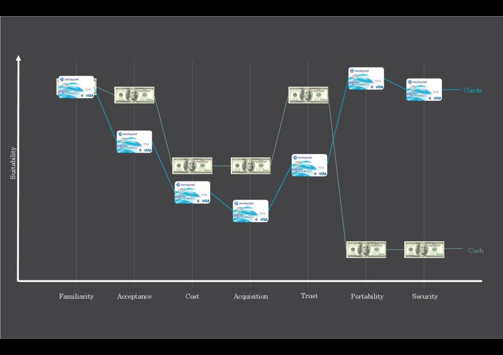 Familiarity Acceptance Cost Acquisition Trust P...